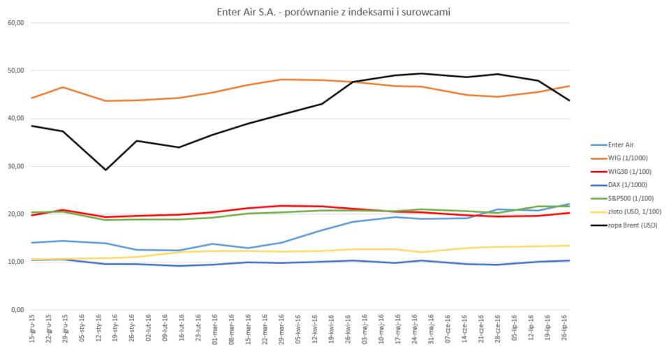 Enter Air S.A. - porównanie z indeksami i surowcami