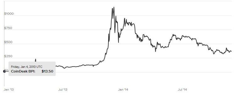 bańka spekulacyjna na BTC