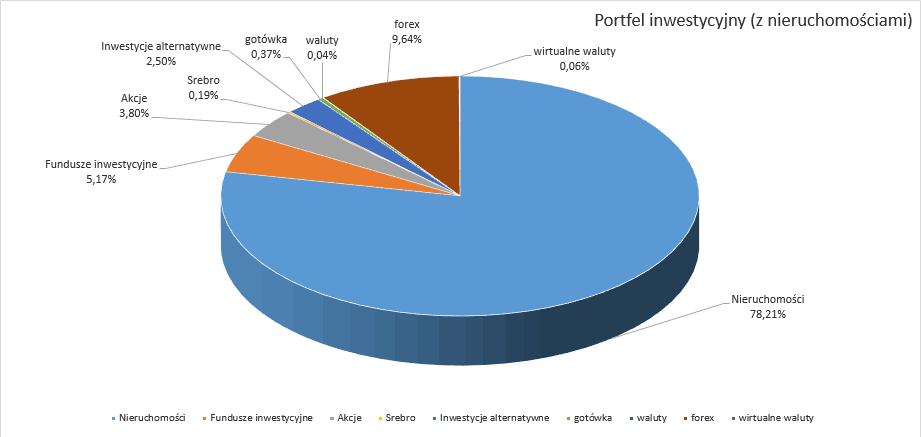 portfel inwestycyjny podsumowanie 2016 (z nieruchomościami)