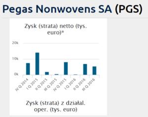 Pegas Nonwovens dywidendy 2017