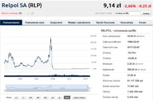 wykres spółki Relpol S.A. - dywidendy 2017