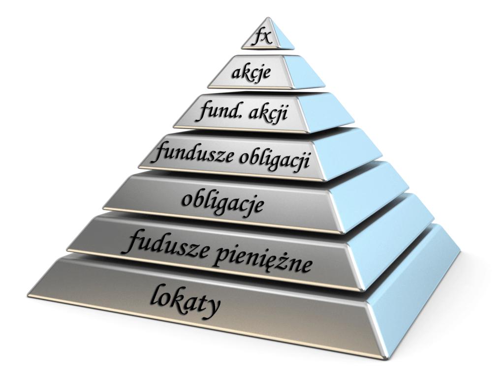 jak zacząć inwestować - piramida ryzyka