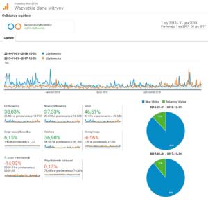 podsumowanie 2018 roku - statystyli roczne Google Analytics