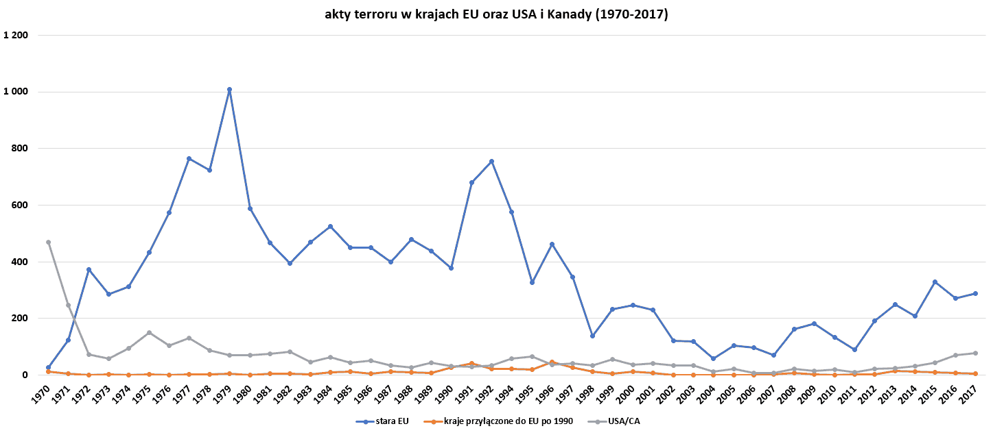 """akty terroru w krajach """"starej UE"""", krajach przyjętych do UE po 1990r oraz w USA/Kanadzie"""
