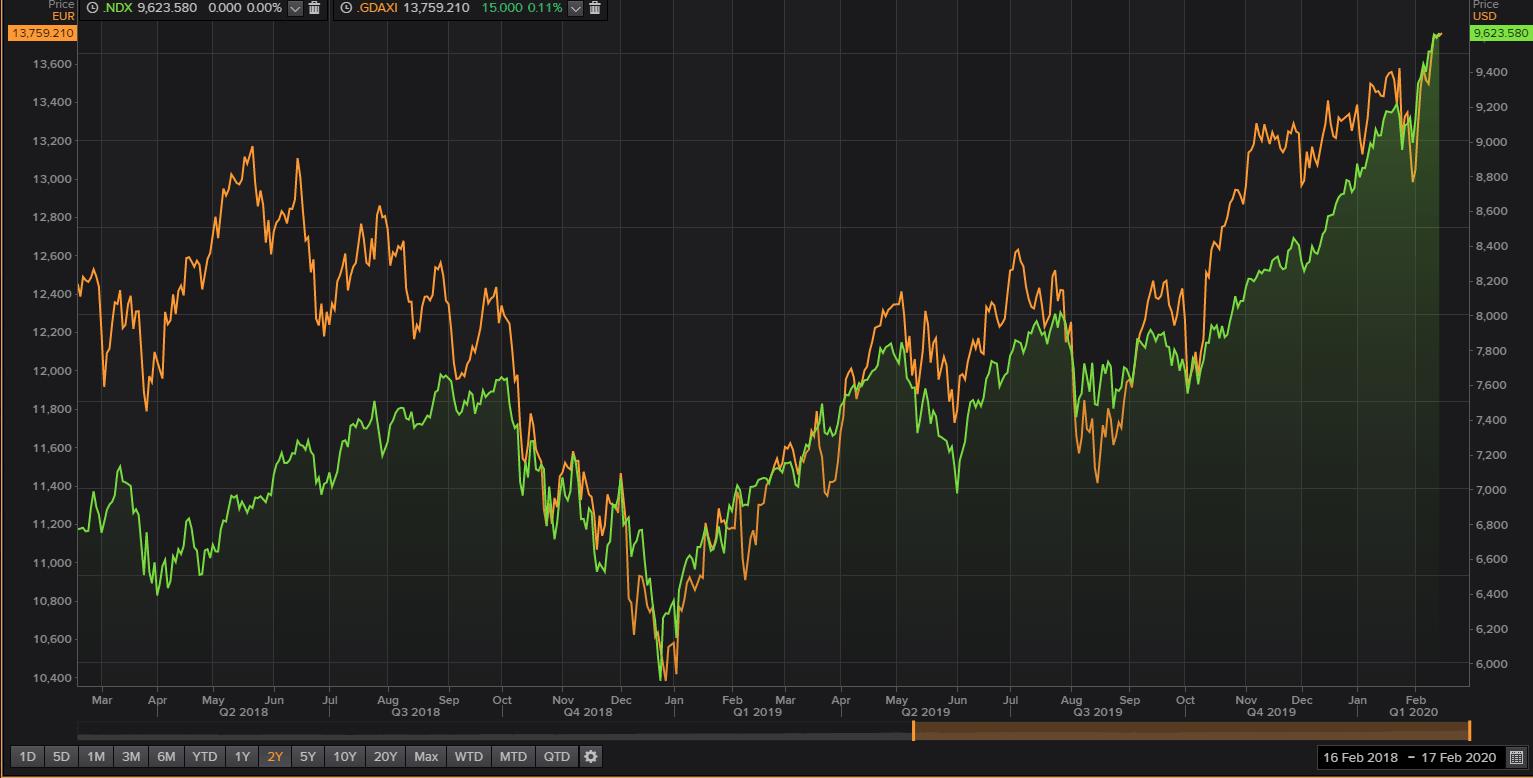 NASDAQ 100 - DAX 30