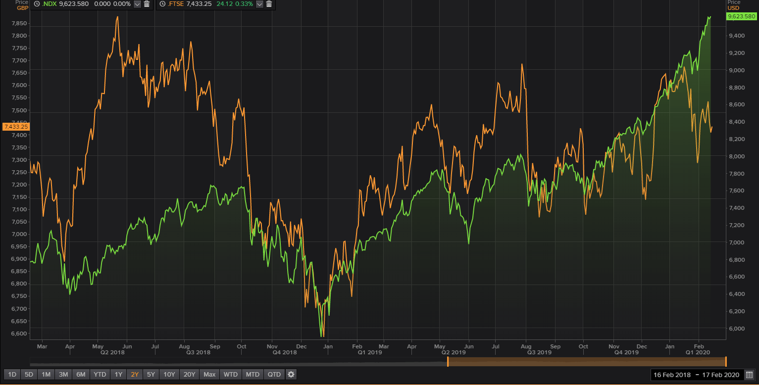 NASDAQ 100 - FTSE 100
