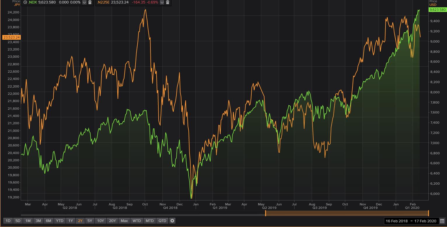NASDAQ 100 - Nikkei 225