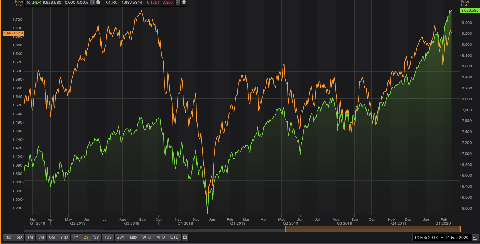 NASDAQ 100 - Russell 2000