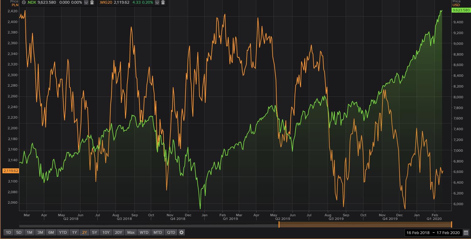 NASDAQ 100 - WIG 20