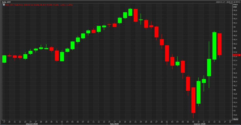 indeks dolara; źródło: Reuters Eikon