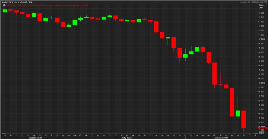 brytyjski indeks giełdowy FTSE 100; źródło: Reuters Eikon
