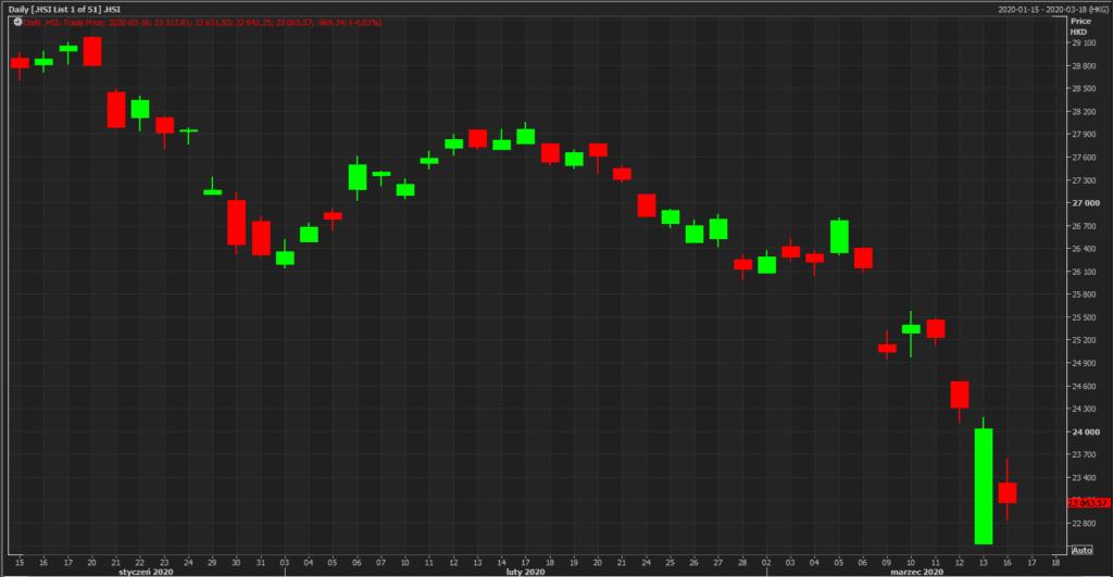 chiński (Hong Kong) indeks giełdowy HSI 33; źródło: Reuters Eikon